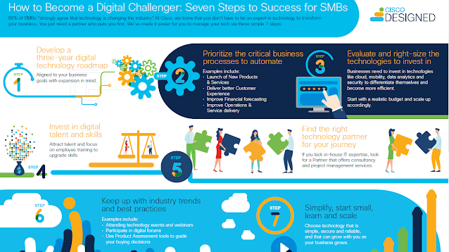 How to Become a Digital Challenger: Seven Steps to Success for SMBs