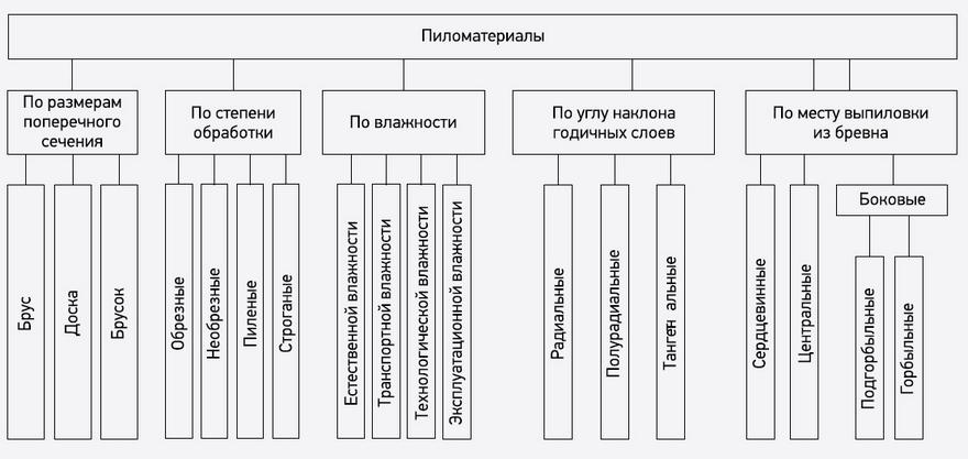 Пиломатериалы с пилорамы в Йошкар-Оле.