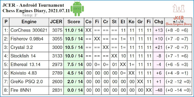 JCER chess engines for Android - Page 4 2021.07.11.AndroidChessEngines%2BTourn