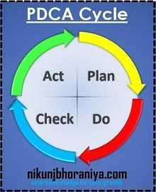 PDCA - Cycle Problem Solving Technique