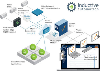 Ignition Industrial Internet of Things IIoT Software