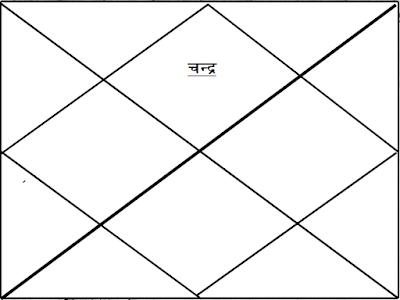 Chandra Kundali kaise Dekhen