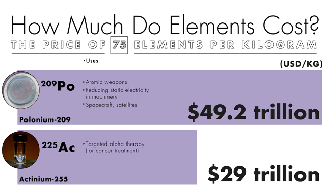 How Much Do Elements Cost? The Price of 75 Elements Per Kilogram