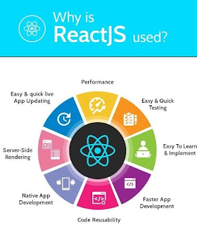 Why Developers are shifting from Angular JS to React JS? What is Better Angular or React?
