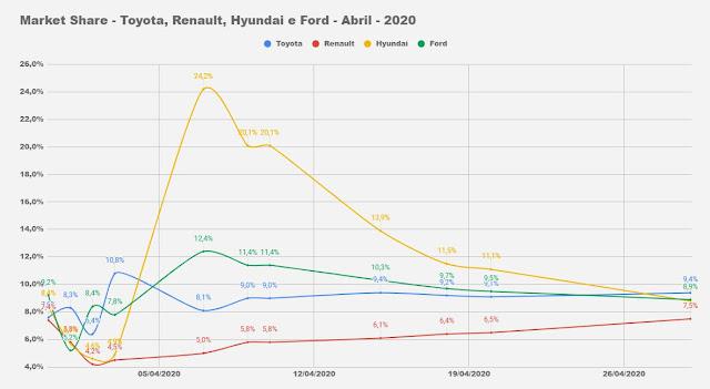 Os carros mais vendidos em abril de 2020