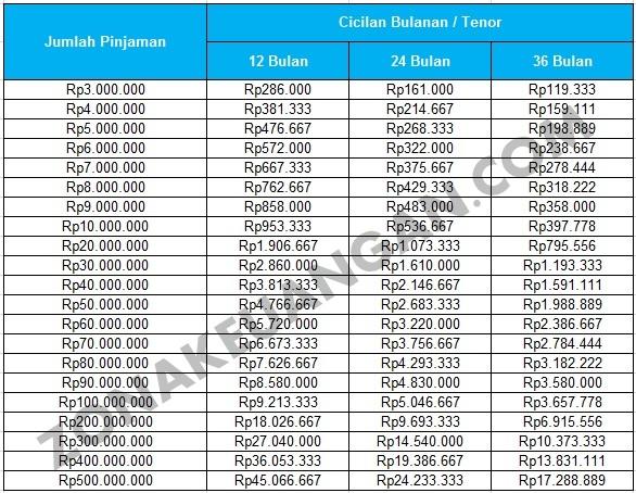 Tabel Angsuran Pinjaman Bank Panin
