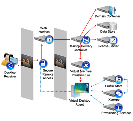 Technology and Architecture: XenDesktop Architecture