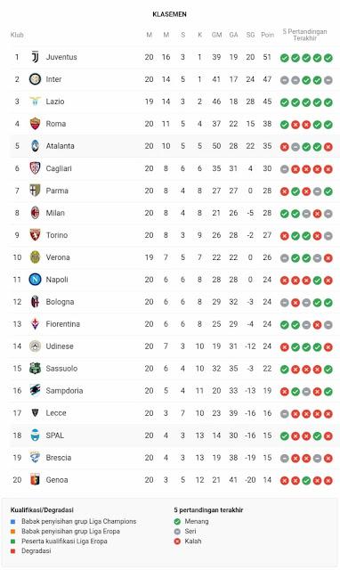Klasemen Liga Italia