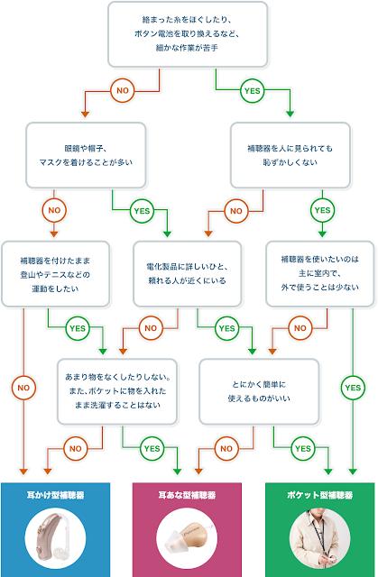 おすすめ補聴器診断チャート