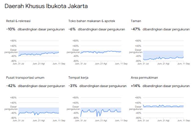 PSBB September Belum Banyak Merubah Mobilitas Masyarakat Jakarta