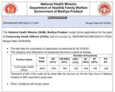 3800-CHS-Recruitment-Madhya-Pradesh-2020