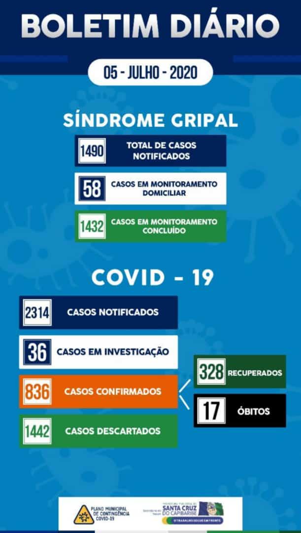 Santa Cruz do Capibaribe chega a 836 casos confirmados de Covid-19, com 17 óbitos