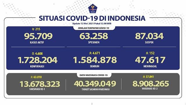(12 Mei 2021) Jumlah Kasus Covid-19 di Indonesia Pukul 14.00 WIB