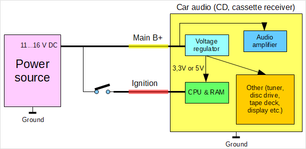 Basic wiring of car audio devices