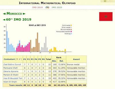 المغرب يتألق في الاولمبياد العالمية للرياضيات #IMO2019