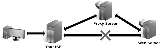 What-is-proxy-site