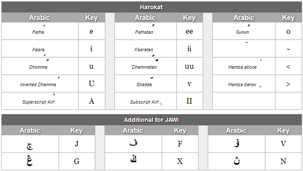 menulis arab di laptop menggunakan arabic pad