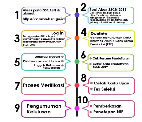 cara pendaftaran CPNS 2019
