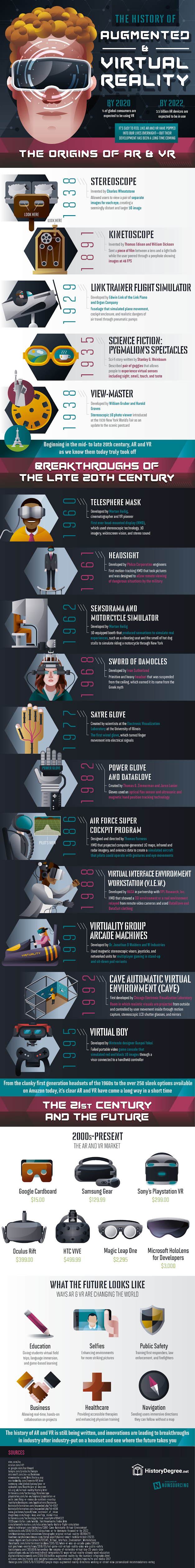 The History of Augmented and Virtual Reality #infographic #Technology #Virtual Reality #infographics #AR & VR