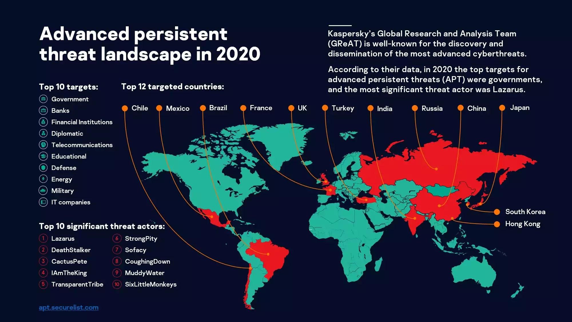 APT landscape last year according to Kaspersky's GReAT