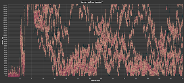 Fig. 10. Drives that reacted adversely to the replayed production workload.