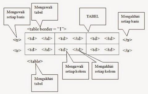 Menambahkan Tabel Pada Tampilan Isi Tabel Melalui PHP