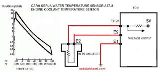 Cara kerja water termperatur sensor atau ECT