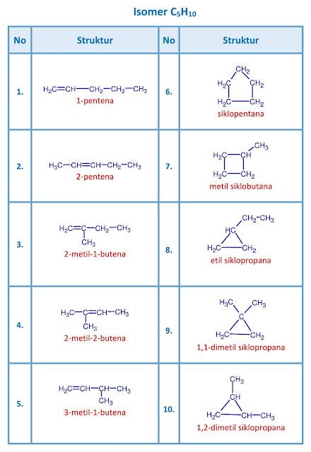 isomer C5H10 - pentena