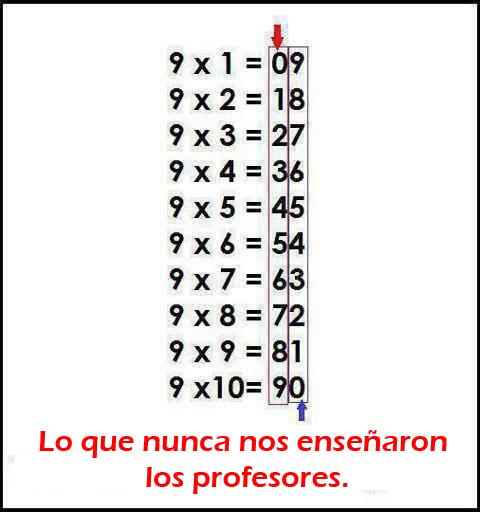 Cómo Estudiar Matemáticas De Manera Sencilla