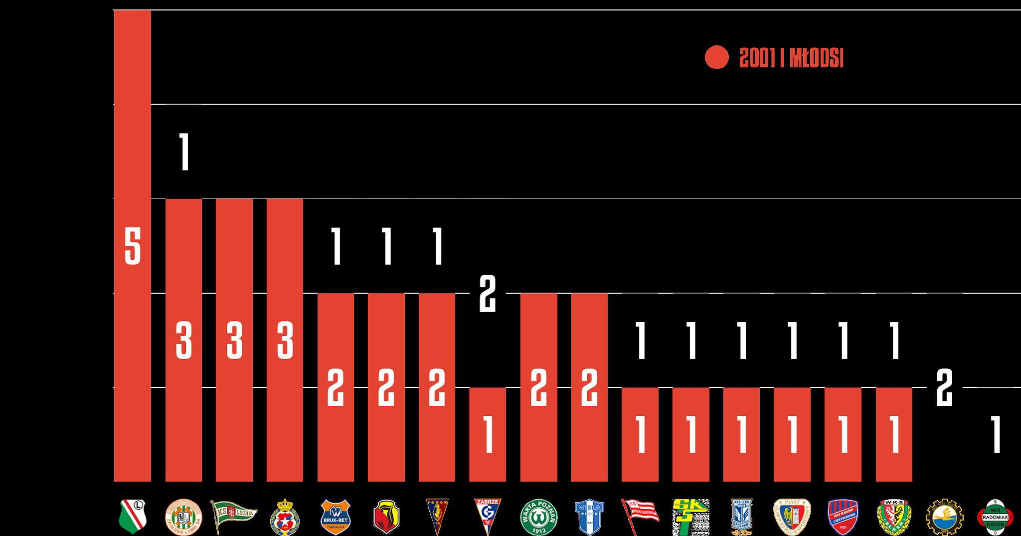 Młodzieżowcy w 1. kolejce PKO Ekstraklasy<br><br>Źródło: Opracowanie własne na podstawie ekstrastats.pl<br><br>graf. Bartosz Urban