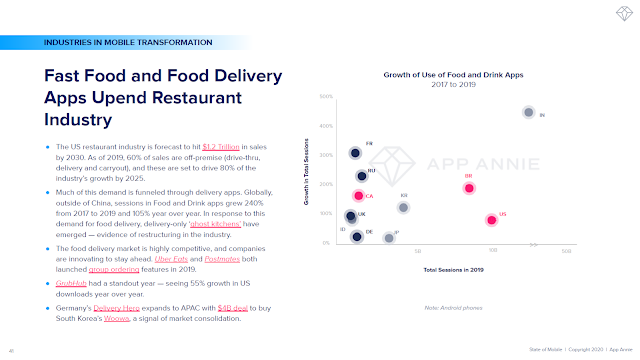 Fast Food and Food Delivery Apps Upend Restaurant Industry