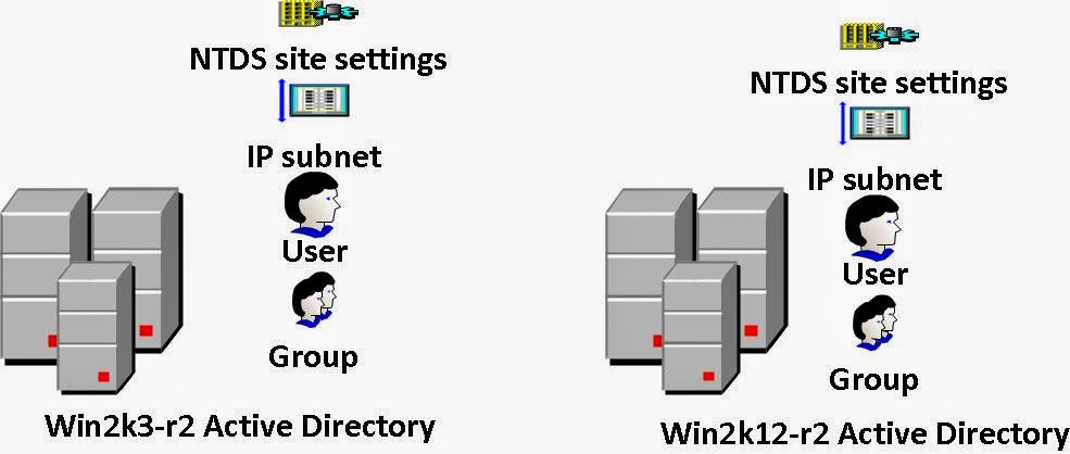 How to migrate Windows 2003 R2 Active Directory to Windows