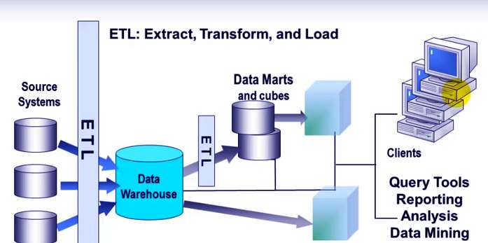 Hubungan Antara Business Intelligence Dan Data Warehouse