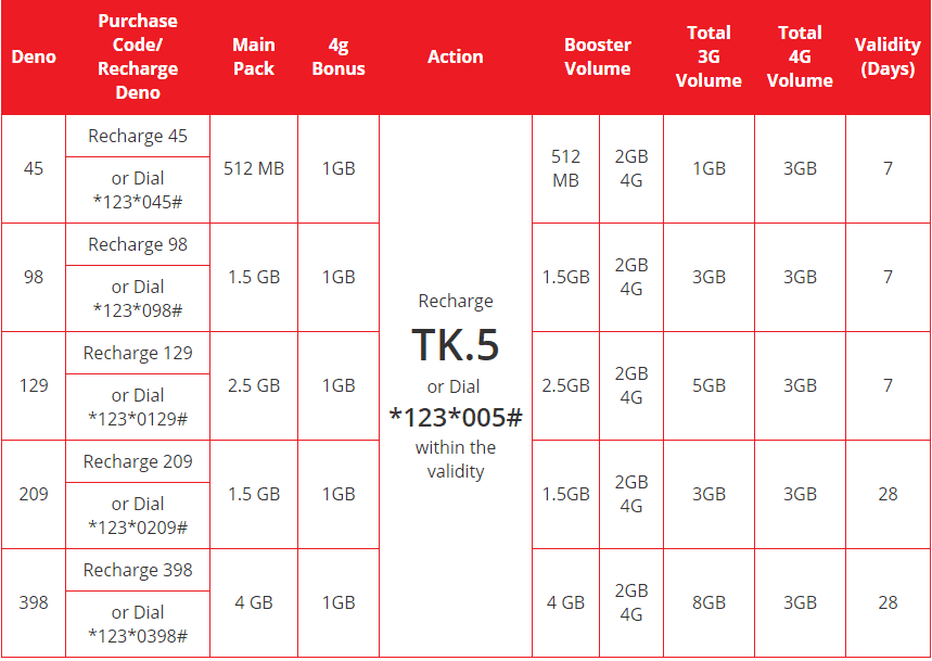 airtel 5tk double internet volume offer