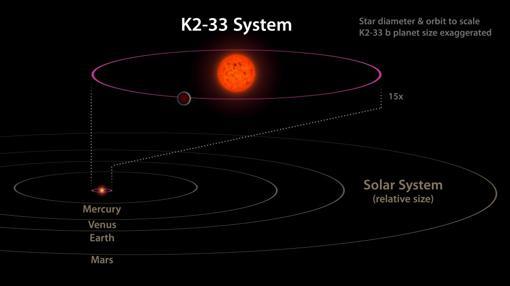 El sistema K2-33, a 500 años luz de la Tierra, comparado con nuestro Sistema Solar.