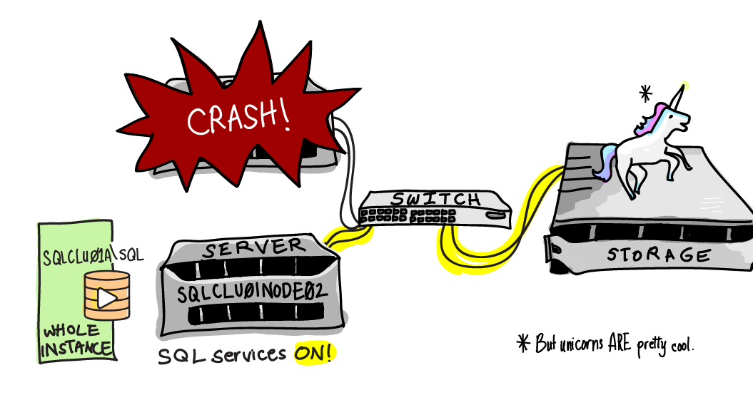 how to evict faulty sql server from failover cluster SQL Server Cluster Architecture