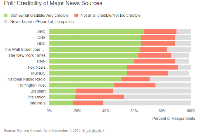 """ fake news vs alternate reality :ranking the top 10 news organizations in the US """