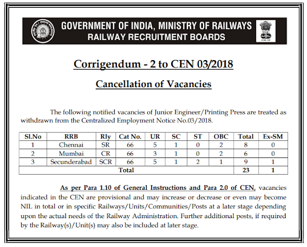 rrb-je-vacancy-cancellation