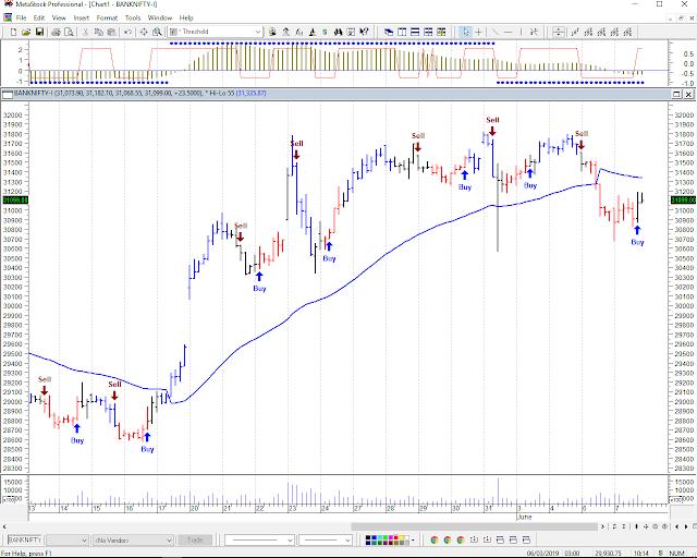 Bank Nifty Future Chart,Indian Stock Market Predication
