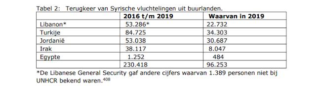 تقرير رسمي عام صادر عن وزارة الخارجية الهولندية حول  سوريا