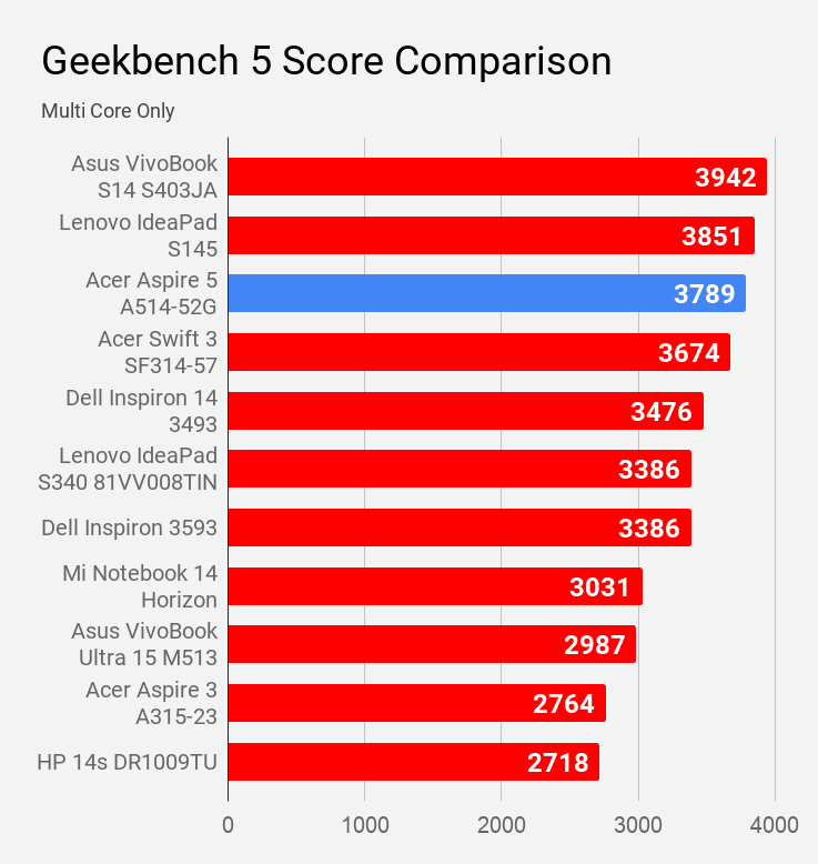 Geekbench 5 Multi Core score of Acer Aspire 5 A514-52G laptop compared with other laptops of price under Rs 60K.
