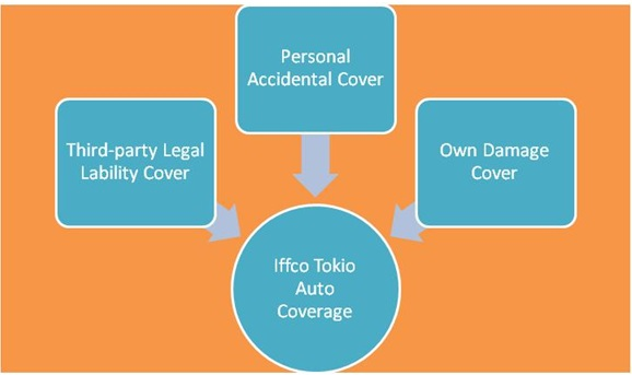 Iffco Tokio Car Insurance Renewal