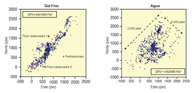 monitoreo microsismico mapa comparacion gel fractura