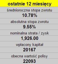 ViennaLife inwestycje czy warto
