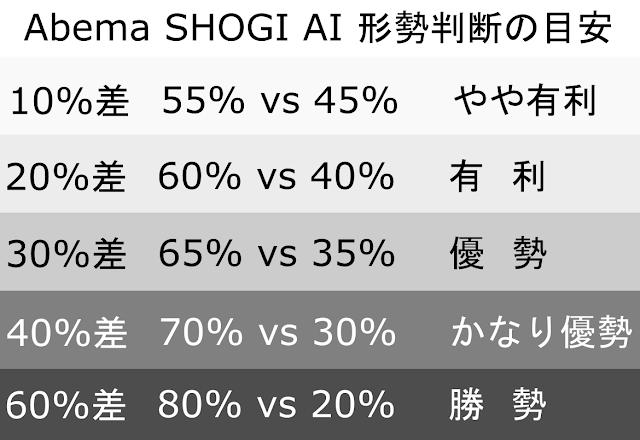 Abema SHOGI AI 形勢判断の目安