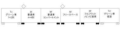 117系長距離列車編成イメージ図