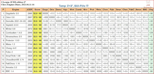 Chess Engines Diary - Tournaments 2021 - Page 9 2021.06.11.3LeagueJCER.ed47