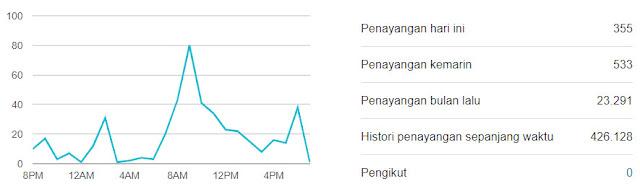 Page Views BimbinganKonseling.web.id