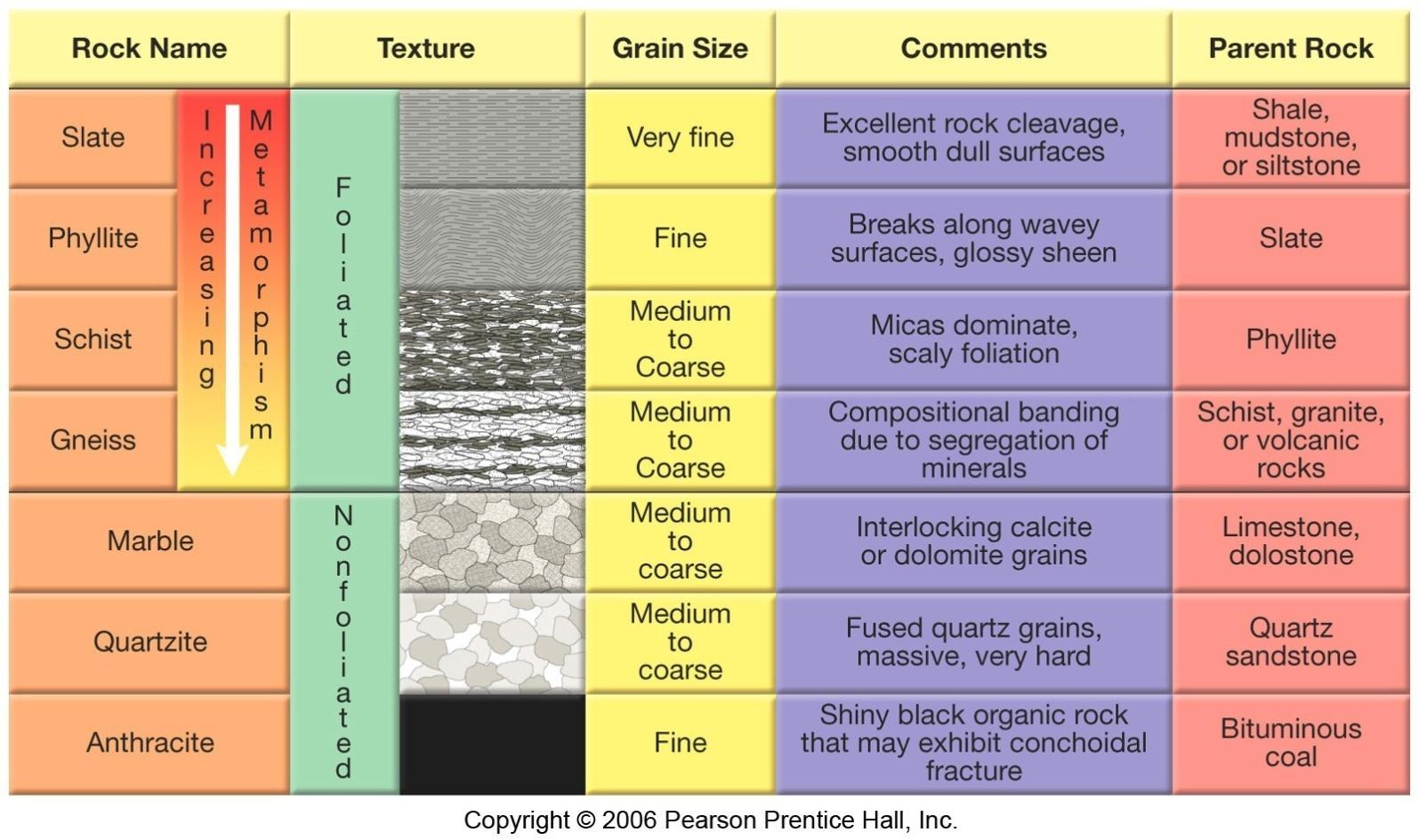 Metamorphic Rock Textures