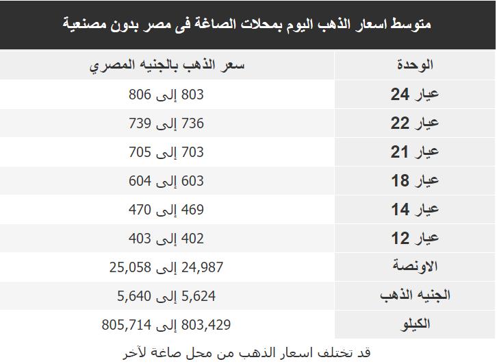 اسعار الذهب اليوم فى مصر Gold الاحد 23 فبراير 2020